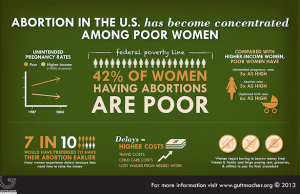 Guttmacher poor women