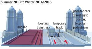 Traffic flow from Summer 2013 to Winter 2015