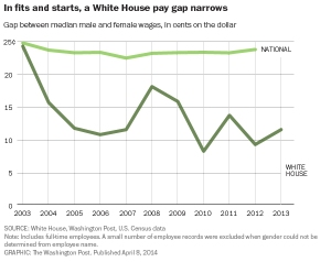 white-house-wage-gap